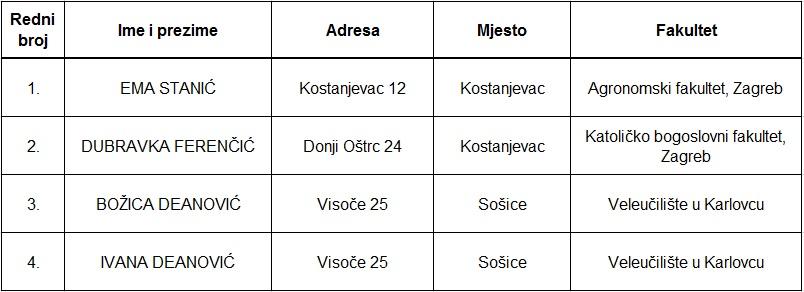 Popis stipendistica